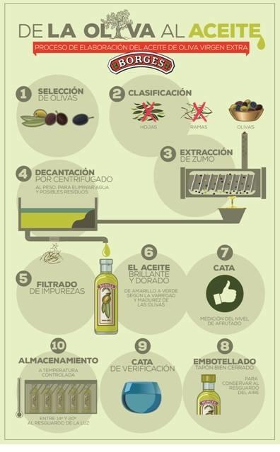 aceite de oliva borges