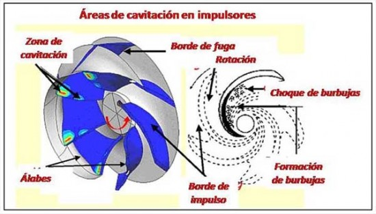 cavitacion metodo