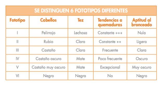 tabla diferentes tipos de fototipos