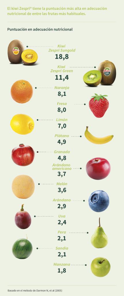 valor nutricional-kiwi